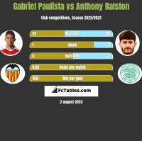 Gabriel Paulista vs Anthony Ralston h2h player stats