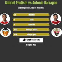Gabriel Paulista vs Antonio Barragan h2h player stats