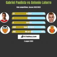 Gabriel Paulista vs Antonio Latorre h2h player stats