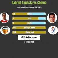 Gabriel Paulista vs Chema h2h player stats