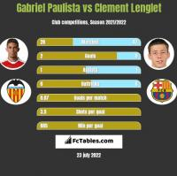Gabriel Paulista vs Clement Lenglet h2h player stats