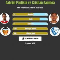 Gabriel Paulista vs Cristian Gamboa h2h player stats