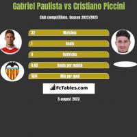 Gabriel Paulista vs Cristiano Piccini h2h player stats
