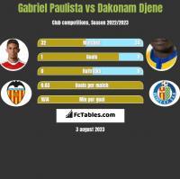 Gabriel Paulista vs Dakonam Djene h2h player stats