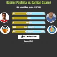 Gabriel Paulista vs Damian Suarez h2h player stats