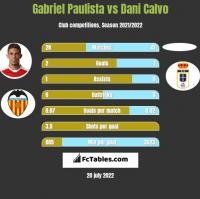 Gabriel Paulista vs Dani Calvo h2h player stats