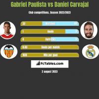 Gabriel Paulista vs Daniel Carvajal h2h player stats