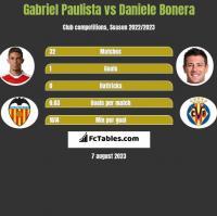 Gabriel Paulista vs Daniele Bonera h2h player stats