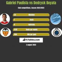 Gabriel Paulista vs Dedryck Boyata h2h player stats