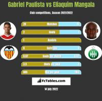 Gabriel Paulista vs Eliaquim Mangala h2h player stats