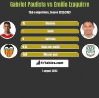 Gabriel Paulista vs Emilio Izaguirre h2h player stats