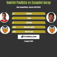 Gabriel Paulista vs Ezequiel Garay h2h player stats