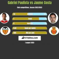 Gabriel Paulista vs Jaume Costa h2h player stats