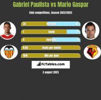 Gabriel Paulista vs Mario Gaspar h2h player stats