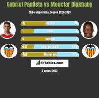 Gabriel Paulista vs Mouctar Diakhaby h2h player stats