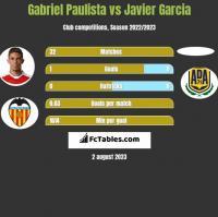 Gabriel Paulista vs Javier Garcia h2h player stats
