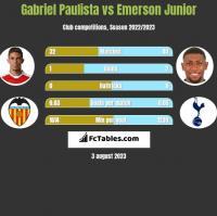 Gabriel Paulista vs Emerson Junior h2h player stats