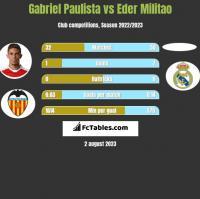 Gabriel Paulista vs Eder Militao h2h player stats