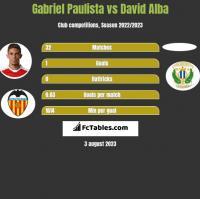 Gabriel Paulista vs David Alba h2h player stats