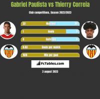 Gabriel Paulista vs Thierry Correia h2h player stats