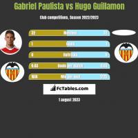 Gabriel Paulista vs Hugo Guillamon h2h player stats