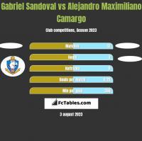 Gabriel Sandoval vs Alejandro Maximiliano Camargo h2h player stats