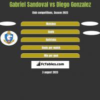 Gabriel Sandoval vs Diego Gonzalez h2h player stats