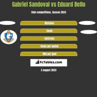 Gabriel Sandoval vs Eduard Bello h2h player stats