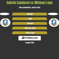 Gabriel Sandoval vs Michael Lepe h2h player stats