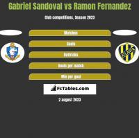 Gabriel Sandoval vs Ramon Fernandez h2h player stats