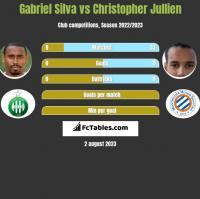 Gabriel Silva vs Christopher Jullien h2h player stats
