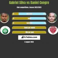 Gabriel Silva vs Daniel Congre h2h player stats