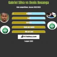 Gabriel Silva vs Denis Bouanga h2h player stats