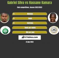Gabriel Silva vs Hassane Kamara h2h player stats