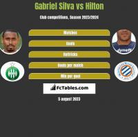 Gabriel Silva vs Hilton h2h player stats