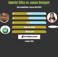 Gabriel Silva vs Jason Denayer h2h player stats