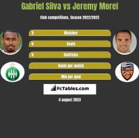 Gabriel Silva vs Jeremy Morel h2h player stats
