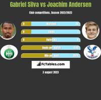 Gabriel Silva vs Joachim Andersen h2h player stats