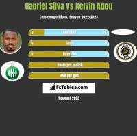 Gabriel Silva vs Kelvin Adou h2h player stats
