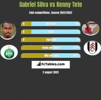Gabriel Silva vs Kenny Tete h2h player stats
