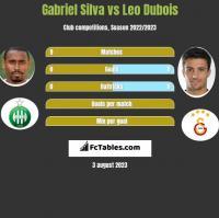 Gabriel Silva vs Leo Dubois h2h player stats