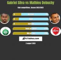 Gabriel Silva vs Mathieu Debuchy h2h player stats