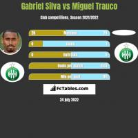 Gabriel Silva vs Miguel Trauco h2h player stats