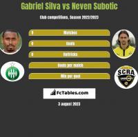 Gabriel Silva vs Neven Subotic h2h player stats