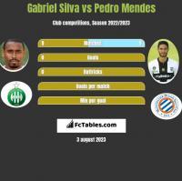Gabriel Silva vs Pedro Mendes h2h player stats