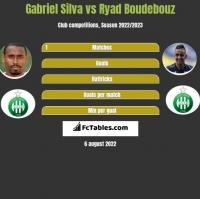 Gabriel Silva vs Ryad Boudebouz h2h player stats