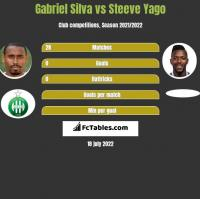 Gabriel Silva vs Steeve Yago h2h player stats