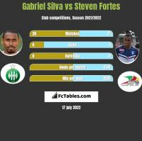 Gabriel Silva vs Steven Fortes h2h player stats