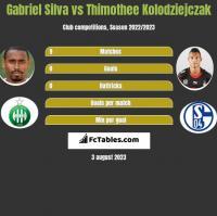 Gabriel Silva vs Thimothee Kolodziejczak h2h player stats