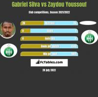 Gabriel Silva vs Zaydou Youssouf h2h player stats